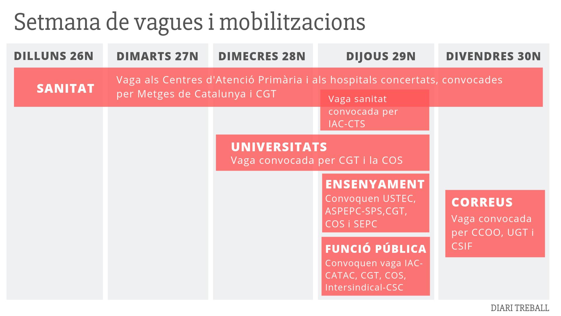Guia de les vagues de la setmana vinent als serveis públics catalans, perquè i quan es faran?